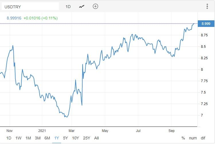 هبوط حاد في سعر صرف الليرة التركية امام الدولار بشكل غير مسبوق